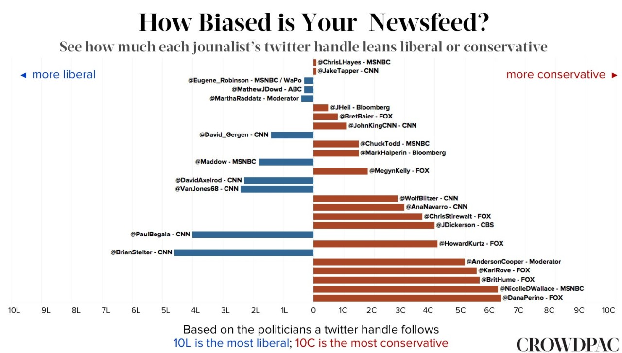 news media bias essay Media bias in the reporting of the news is pervasive - it is present in every form of media and every style of reporting, no matter how non-biased one platform or outlet may claim to be this is because of agenda-setting: the ability that the news has to tell the consumer which issues are.