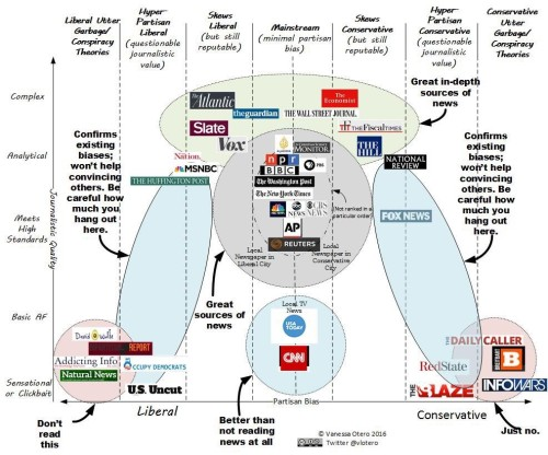 Media Bias Chart - 2