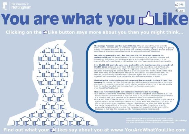 Social Media Personality Data